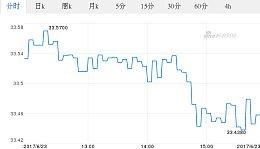 今日泰铢最新价格_泰铢对韩币汇率_2017.06.23泰铢对韩币汇率走势图