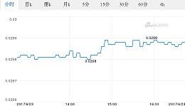 今日韩币最新价格_韩币对泰铢汇率_2017.06.23韩币对泰铢汇率走势图