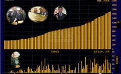 俄罗斯与美国黄金市场的较量,前者更胜一筹
