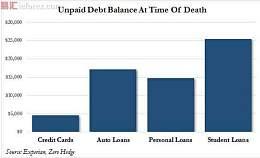 美国人真不靠谱,临死前人均欠债61500美元