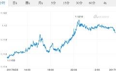 今日欧元最新价格_欧元对美元汇率_2017.06.24欧元对美元汇率走势图