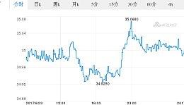 今日瑞士法郎最新价格_瑞士法郎对泰铢汇率_2017.06.24瑞士法郎对泰铢汇率走势图