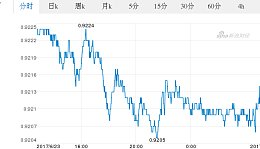 今日瑞士法郎最新价格_瑞士法郎对欧元汇率_2017.06.24瑞士法郎对欧元汇率走势图