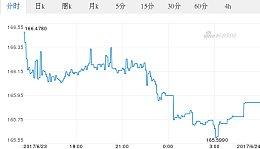 今日人民币最新价格_人民币对韩币汇率_2017.06.24人民币对韩币汇率走势图