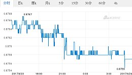 今日港元最新价格_港元对人民币汇率_2017.06.24港元对人民币汇率走势图