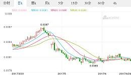 今日日元最新价格_日元对欧元汇率_2017.06.24日元对欧元汇率走势图