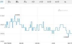 今日日元最新价格_日元对泰铢汇率_2017.06.24日元对泰铢汇率走势图