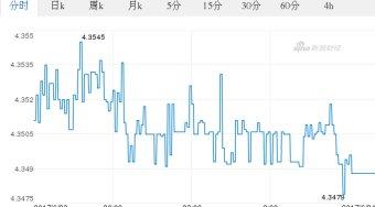 今日港元最新价格_港元对泰铢汇率_2017.06.24港元对泰铢汇率走势图