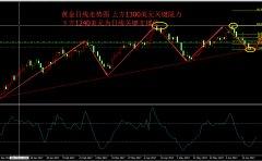 6.19-6.23金油汇市基本面简析+下周行情展望