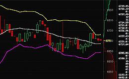 比特币行情速递:3月27日早间比特币价格于6650附近波动  当前处在反弹上升趋势