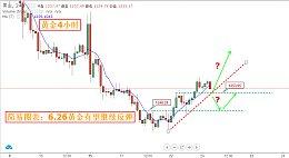 简 易 图 表:6.26黄金原油操盘策略