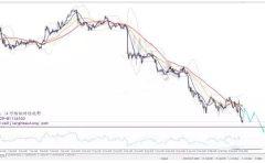 美元下跌主要的大背景下 继续看多欧元、日元、黄金