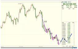 美元跌至周线级别反弹位 黄金及非美主流货币空单入场