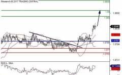 亚汇走势分析:美元延续上周下跌形式 谨慎操作