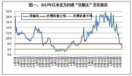 CCTD秦皇岛动力煤价格579元/吨 上涨10元/吨