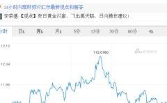 今日美元最新价格_美元对日元汇率_2017.06.27美元对日元汇率走势图