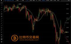 比特币持续下跌,数字货币集体遭血洗