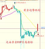 6.27 趋势跟踪,日内黄金原油白银天然气VIP策略