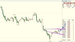 美元指数多次触底最终反弹  非美货币及黄金承压回调