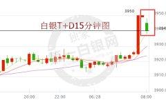 今日上海白银T+D最新价格(2017年6月28日)