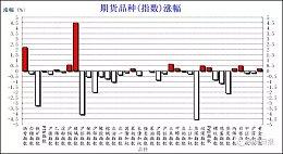 【期货早茶】2017.3.29日期货市场隔夜重要市场资讯早知道