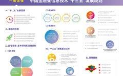 中国人民银行将区块链等新技术写进下一个五年发展规划