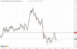 英镑/纽元:短期可能筑底,后市短线逢低买入