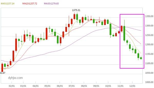 黄金价格走势图(周线)