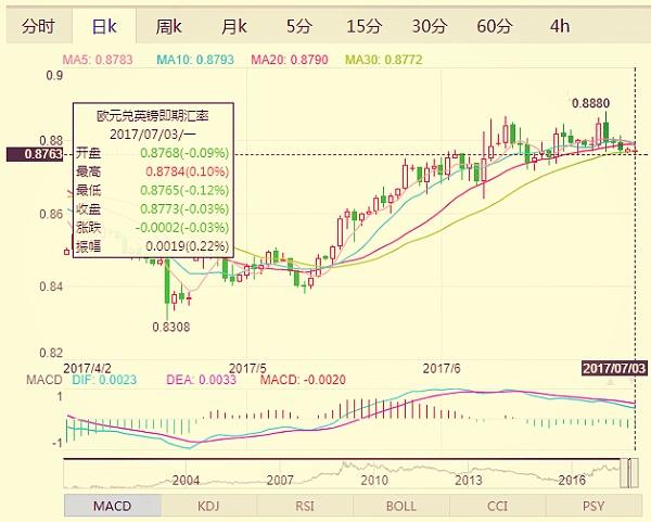 (欧元兑英镑日线走势分析图 来源:金色财经)