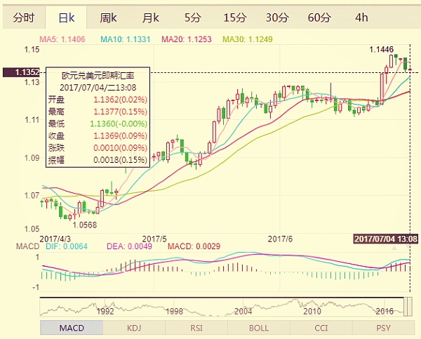 (欧元兑美元日线走势图 来源:金色财经)