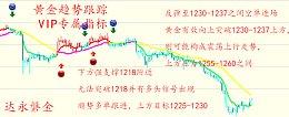 达永磐金:趋势跟踪 7.4黄金原油白银天然气晚评最新操作策略
