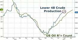 油市对头要小心!刚刚!俄罗斯发狠话:将反对任何OPEC进一步减产的计划