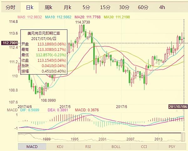 (美元兑日元日线走势图 来源:金色财经)