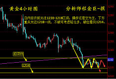 程金臣:7.7黄金等待非农指引,原油反弹还需空。