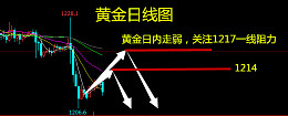 苏氏品金:7.10早评黄金原油走势分析