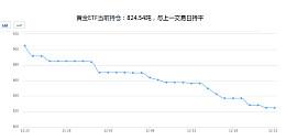 2016年最后一周黄金噩梦未醒!黄金ETF持仓降逾10%