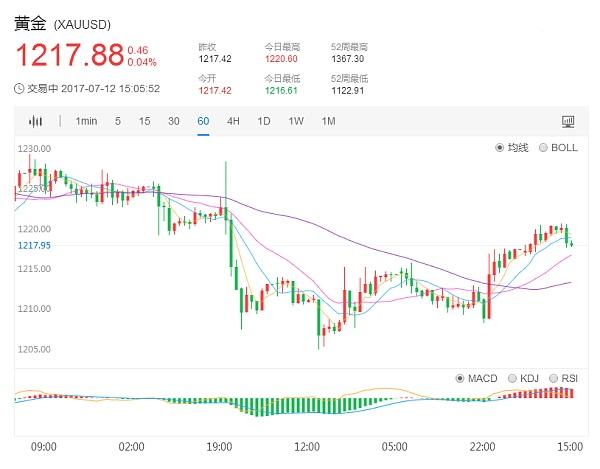国际现货黄金价格1小时日K走势图7.12