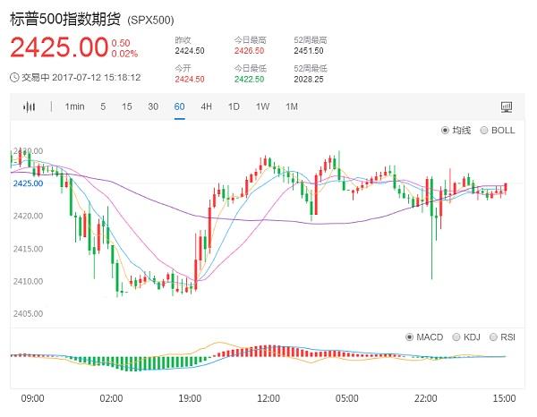 标普500指数期货走势图7.12