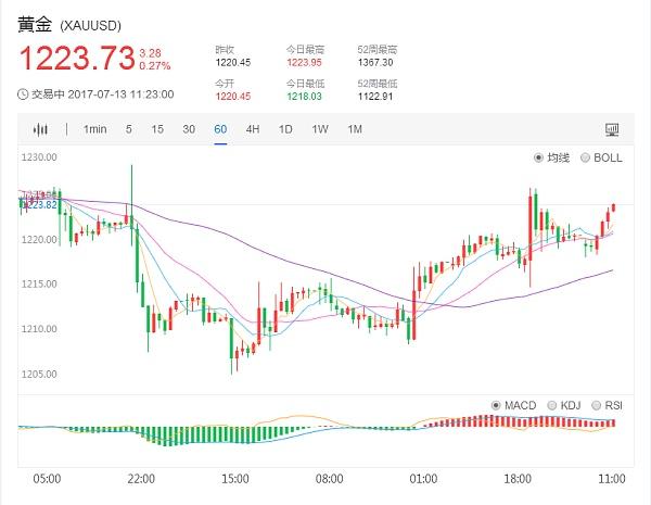 国际现货黄金价格1小时日K走势图7.13
