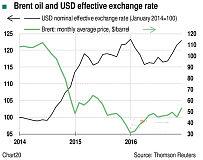 法国巴黎银行发布报告称油价和大宗商品价格与美元走势负相关