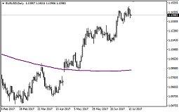 易信金融:非美货币走势分化 美元或迎来反弹良机