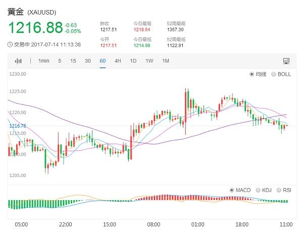 国际现货黄金价格1小时日K走势图7.14