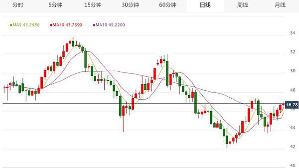 金仓银:7.17黄金上涨趋势有待观察,原油遇强力阻力位