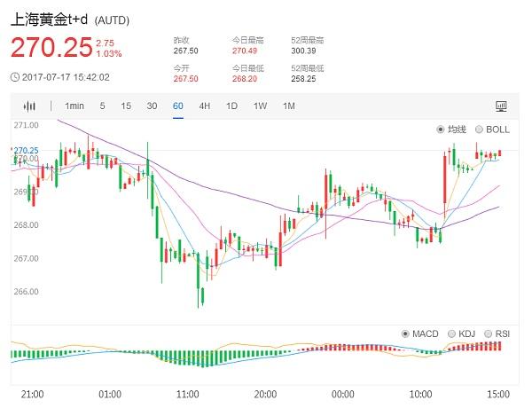 上海黄金TD价格1小时日K走势图7.17