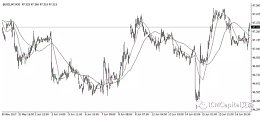ICM Capital英国艾森:美元下跌,英镑正等待英国通胀数据的公布