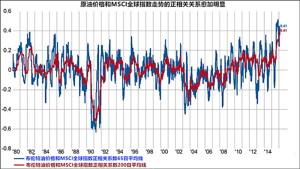 布伦特原油与MSCI全球指数相关关系示意图
