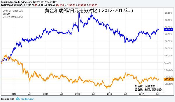 (2012年至2017年�g�S金�c瑞郎�度赵�走��Ρ仁疽�D)