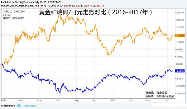 (2016年至2017年�S金�c瑞郎�度赵�走��Ρ仁疽�D)