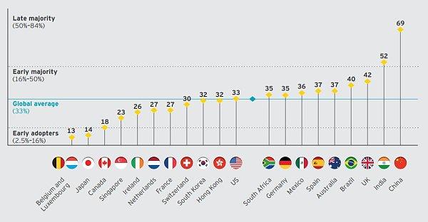 我国在金融科技采用率上处于全球领先地位 来源:金色财经