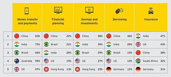 印度擅于在保险业应用金融科技 来源:金色财经